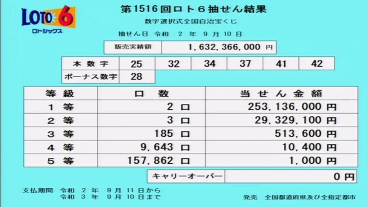 第1516回ロト6当選番号速報