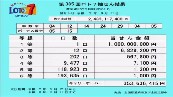 第385回ロト7当選番号速報-キャリーオーバー発生!!