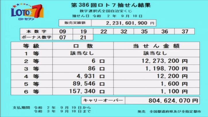 第386回ロト7当選番号速報-キャリーオーバー発生!!
