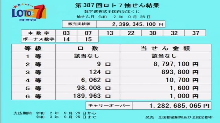 第387回ロト7当選番号速報-キャリーオーバー発生!!