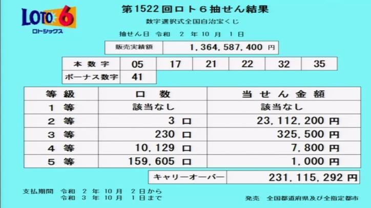 第1522回ロト6当選番号速報-キャリーオーバー発生!!