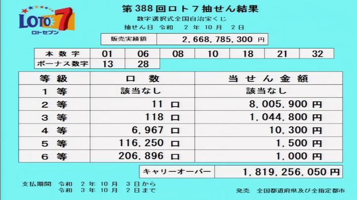 第388回ロト7当選番号速報-キャリーオーバー発生!!
