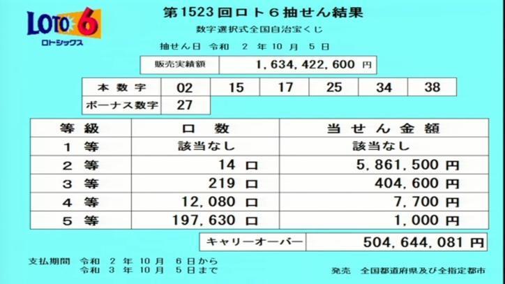 第1523回ロト6当選番号速報-キャリーオーバー発生!!