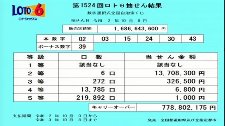第1524回ロト6当選番号速報-キャリーオーバー発生!!