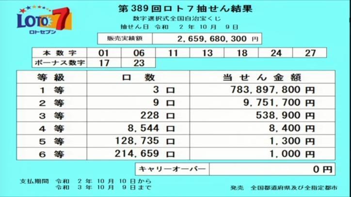 第389回ロト7当選番号速報