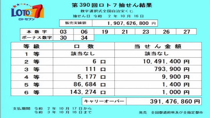 第390回ロト7当選番号速報-キャリーオーバー発生!!