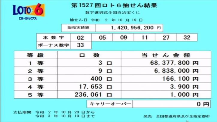 第1527回ロト6当選番号速報
