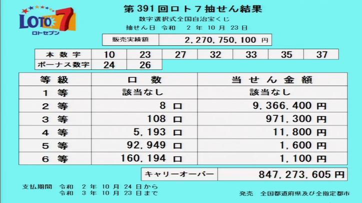 第391回ロト7当選番号速報-キャリーオーバー発生!!