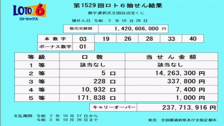第1529回ロト6当選番号速報-キャリーオーバー発生!!