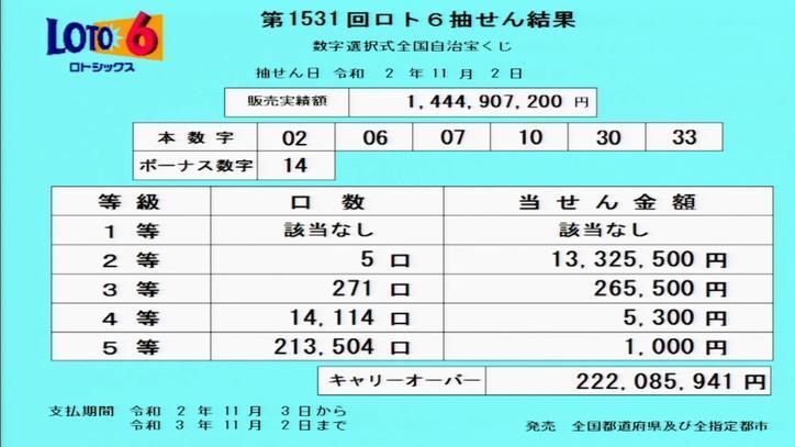 第1531回ロト6当選番号速報-キャリーオーバー発生!!