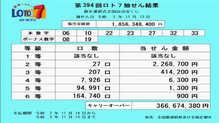 第394回ロト7当選番号速報-キャリーオーバー発生!!