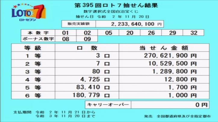 第395回ロト7当選番号速報