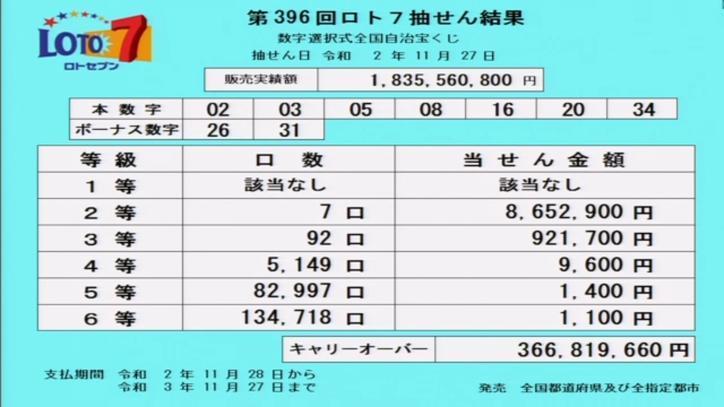 第396回ロト7当選番号速報-キャリーオーバー発生!!