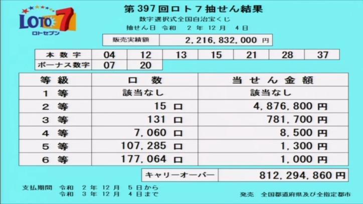 第397回ロト7当選番号速報-キャリーオーバー発生!!