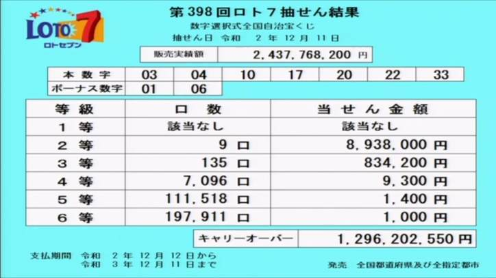 第398回ロト7当選番号速報-キャリーオーバー発生!!