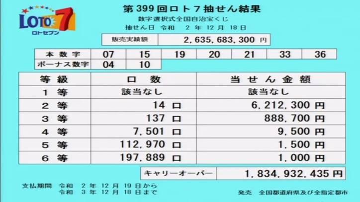 第399回ロト7当選番号速報-キャリーオーバー発生!!