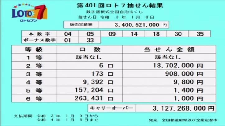 ロト7結果:当選番号速報-キャリーオーバー発生!!-第401回2021年1月8日