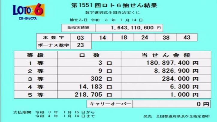 ロト6結果:抽せん結果速報-第1551回2021年1月14日