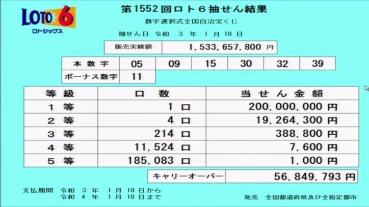 ロト6結果:抽せん結果速報-キャリーオーバー発生!!-第1552回2021年1月18日
