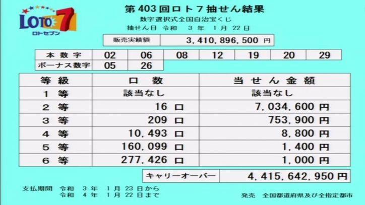 【ロト7結果】当選番号速報-キャリーオーバー発生!!-第403回2021年1月22日