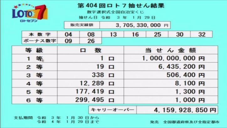 【ロト7結果】当選番号速報-キャリーオーバー発生!!-第404回2021年1月29日