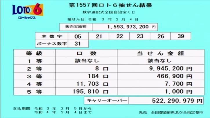 【ロト6結果】抽せん結果速報|キャリーオーバー発生!!|第1557回2021年2月4日