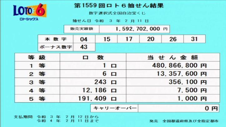 【ロト6結果】抽せん結果速報|第1559回2021年2月11日