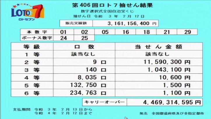 【ロト7結果】当選番号速報|キャリーオーバー発生!!|第406回2021年2月12日