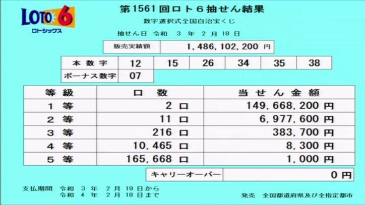 【ロト6結果】抽せん結果速報 第1561回2021年2月18日