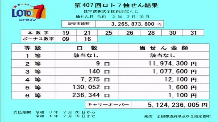 【ロト7結果】当選番号速報|キャリーオーバー発生!!|第407回2021年2月19日