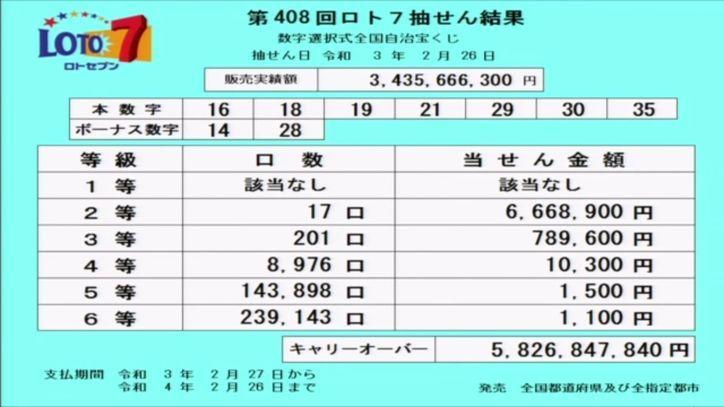 【ロト7結果】当選番号速報 キャリーオーバー発生!! 第408回2021年2月26日