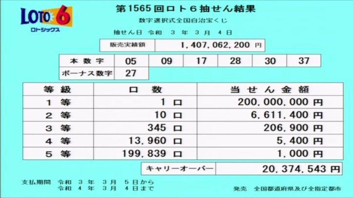 【ロト6結果】抽せん結果速報|キャリーオーバー発生!!|第1565回2021年3月4日
