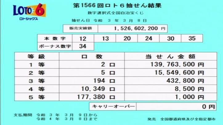 【ロト6結果】抽せん結果速報 第1566回2021年3月8日
