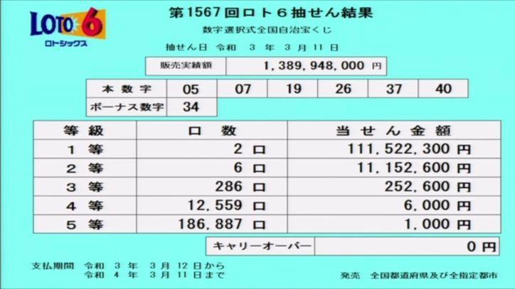 【ロト6結果】抽せん結果速報|第1567回2021年3月11日