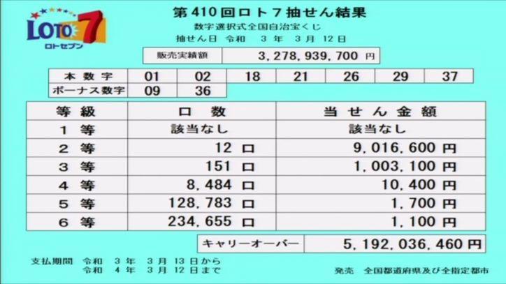 【ロト7結果】当選番号速報|キャリーオーバー発生!!|第410回2021年3月12日