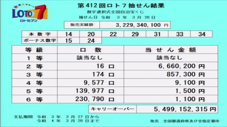 【ロト7結果】当選番号速報|キャリーオーバー発生!!|第412回2021年3月26日