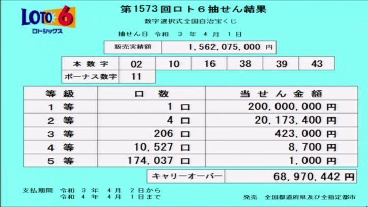 【ロト6結果】抽せん結果速報|キャリーオーバー発生!!|第1573回2021年4月1日