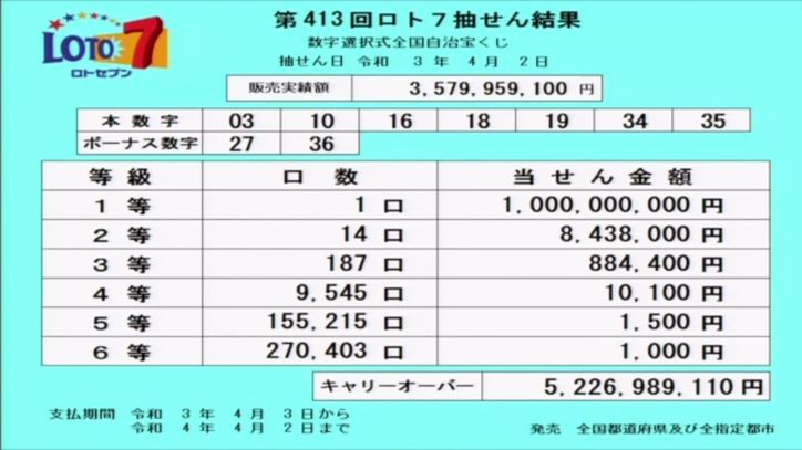 【ロト7結果】当選番号速報 キャリーオーバー発生!! 第413回2021年4月2日