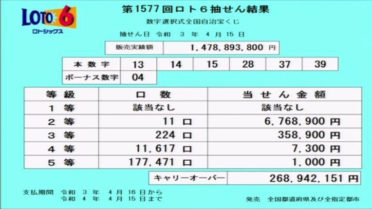 【ロト6結果】抽せん結果速報|キャリーオーバー発生!!|第1577回2021年4月12日