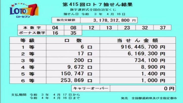 【ロト7結果】当選番号速報|第415回2021年4月16日