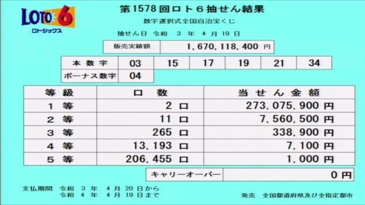 【ロト6結果】抽せん結果速報[第1578回2021年4月19日]