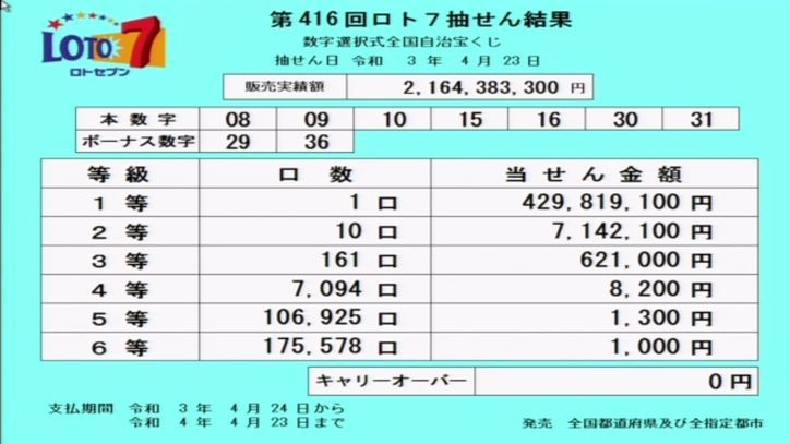 【ロト7結果】当選番号速報|第416回[2021年4月23日]