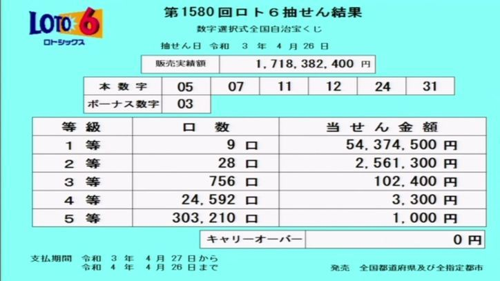 【ロト6結果】抽せん結果速報[第1580回2021年4月26日]