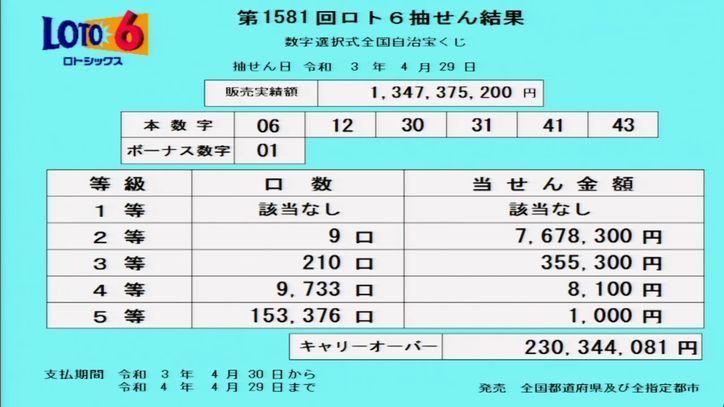 【ロト6結果】抽せん結果速報|キャリーオーバー発生!![第1581回2021年4月29日]