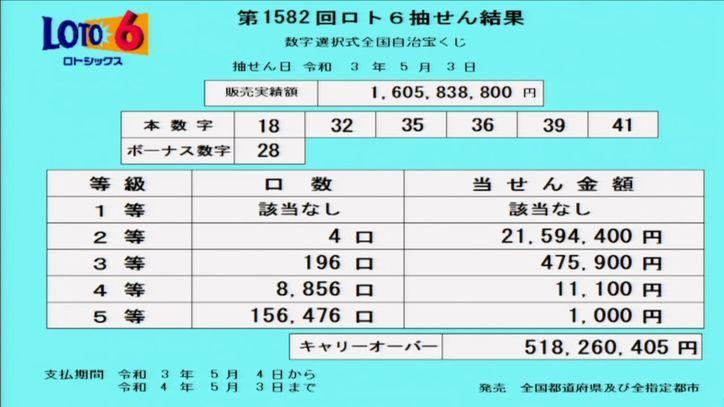 【ロト6結果】抽せん結果速報|キャリーオーバー発生!![第1582回2021年5月3日]
