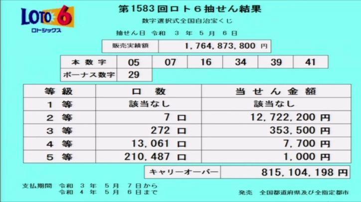 【ロト6結果】[第1583回2021年5月6日]キャリーオーバー発生!!|抽せん結果速報