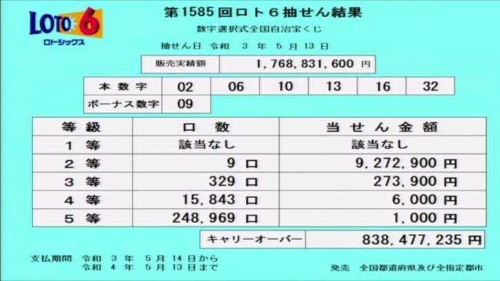 【ロト6結果】[第1585回2021年5月13日]キャリーオーバー発生!!|抽せん結果速報
