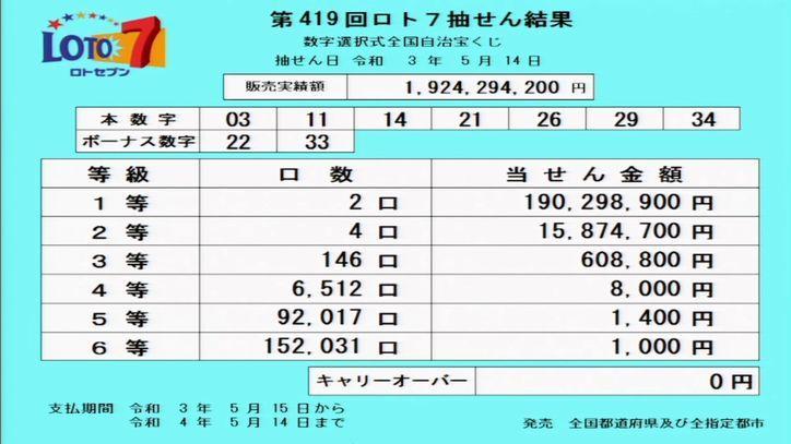 【ロト7結果】[第418回2021年5月14日]当選番号速報