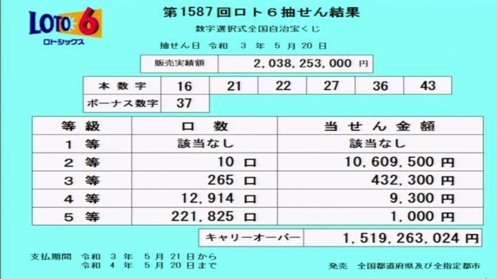 【ロト6結果】[第1587回2021年5月20日]キャリーオーバー発生!!|抽せん結果速報