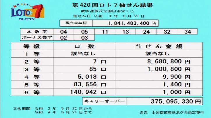 【ロト7結果】[第420回2021年5月21日]キャリーオーバー発生!!|当選番号速報
